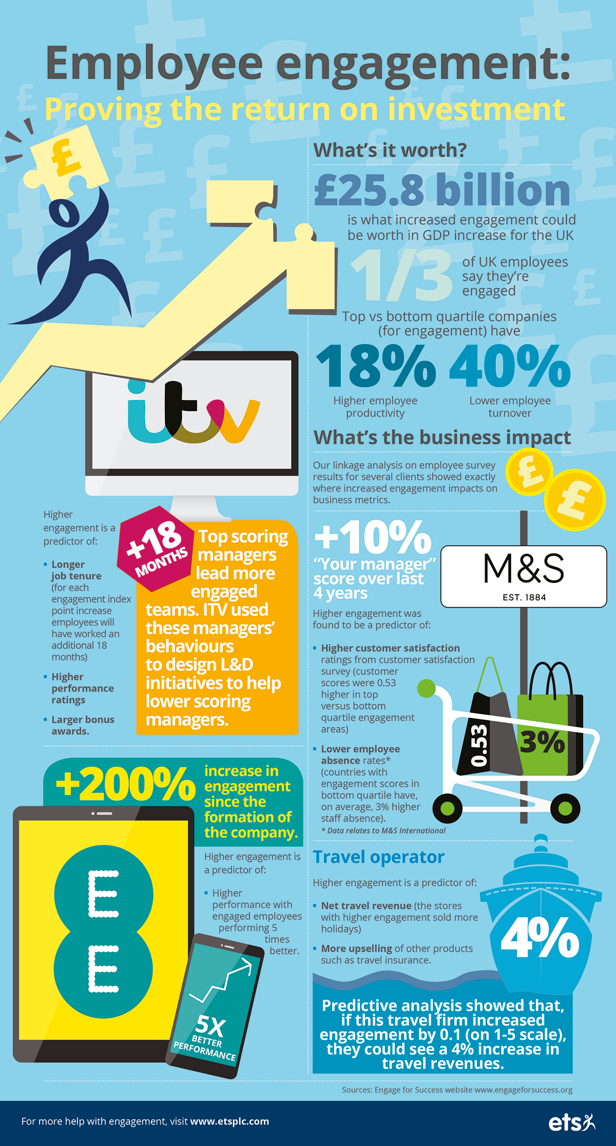 ETS_Employee_Engagement_Infographic