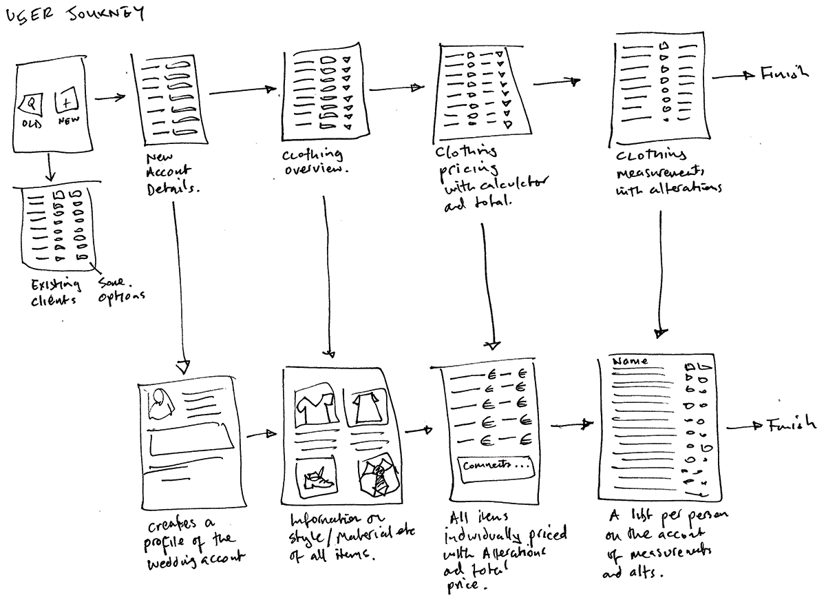 User journey sketch