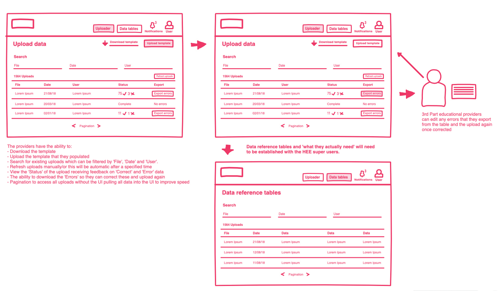 Wireframes and user journeys