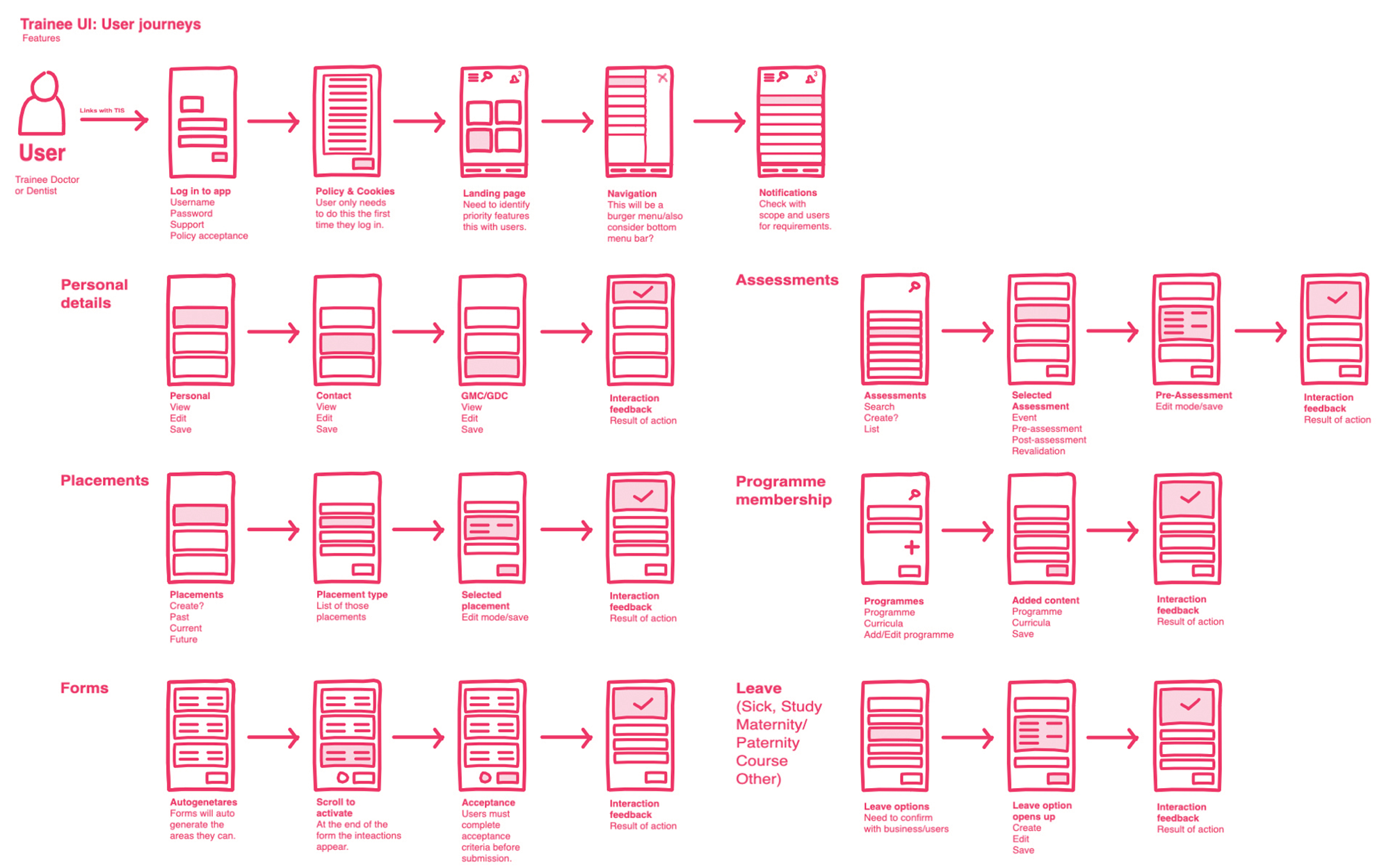 Trainee App flow