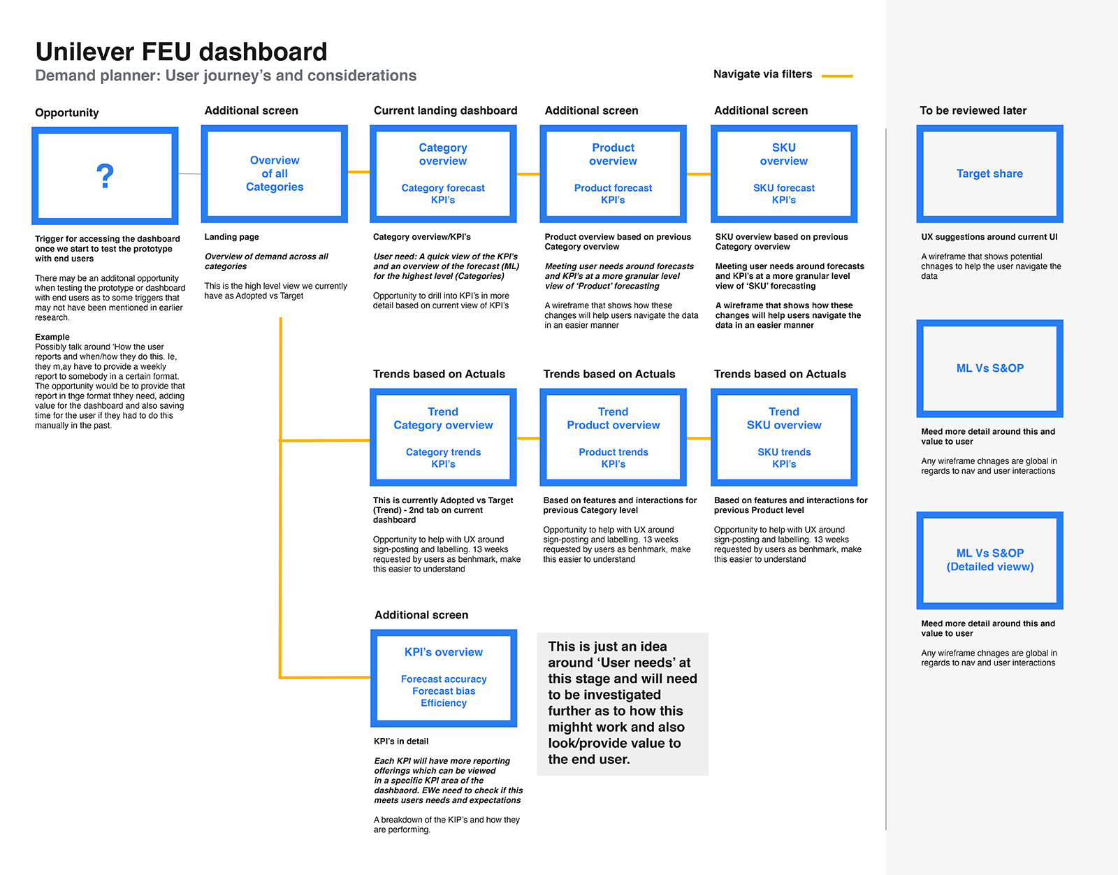 Research: User journeys